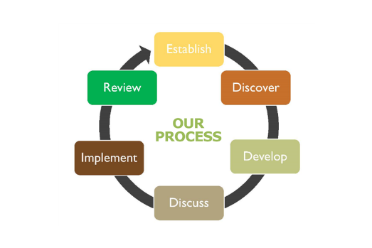 Our process is one of the most important underlying elements of delivering measurable advancement in achieving the client's objectives.  While the challenges may differ between a private and corporate plan sponsor, our in-depth planning approach uses a systematic approach for each of our clients to determine where you are in your current plan what you desire to achieve going forward and what you are willing to commit to achieve the stated goal. This process is the foundation to successful planning for both types of clients. Plans are not static. Implantation or putting the plan in action must include a robust system to monitor the plans advancement toward success, including the underlying plan assumptions and the financial tools implemented.