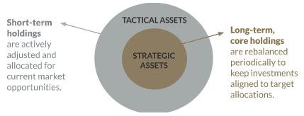 Investment Management   Asset Allocation
