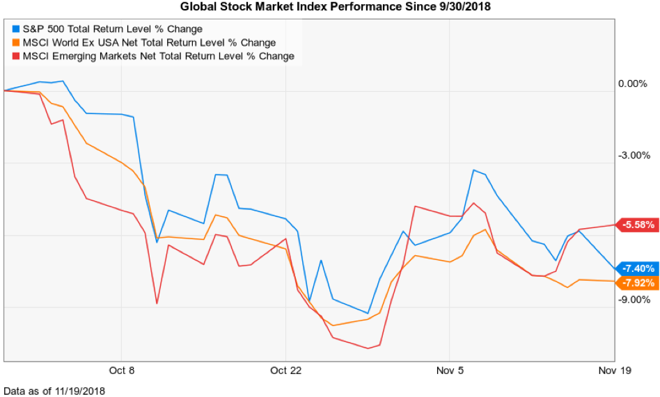 Taking Stock of the Markets | Kathmere Capital Management