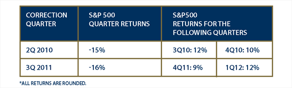 Average S&P 500 Returns After Market Corrections