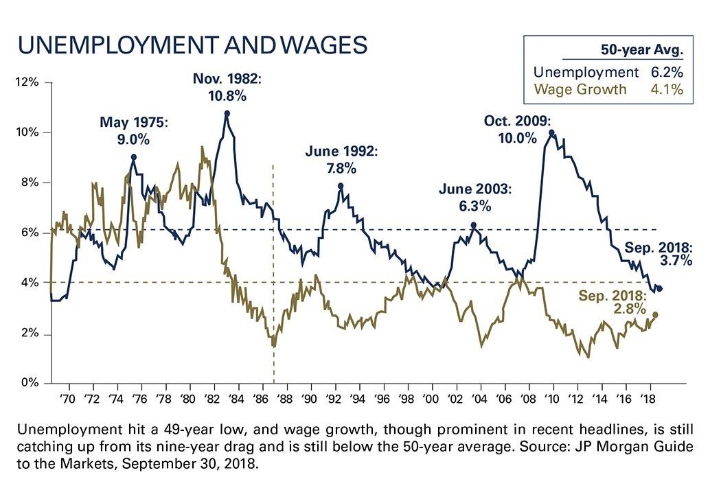 Unemployment hit a 49-year low, and wage growth, though prominent in recent headlines, is still catching up from its nine-year drag and is still below the 50-year average