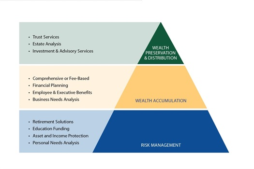 Where do you fall in the Pyramid of Financial Needs?