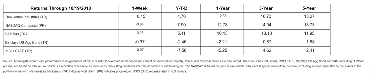 Dorion-Gray Capital Management® For the week of October 22