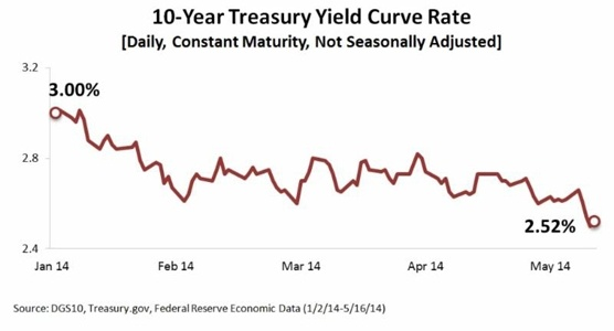 May 19, 2014 - Why Are Bond Yields So Low? | Ellenbecker