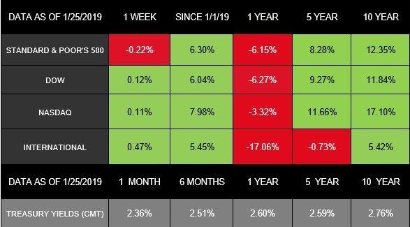 January 29, 2019 - Stocks Muted, Big Week Ahead