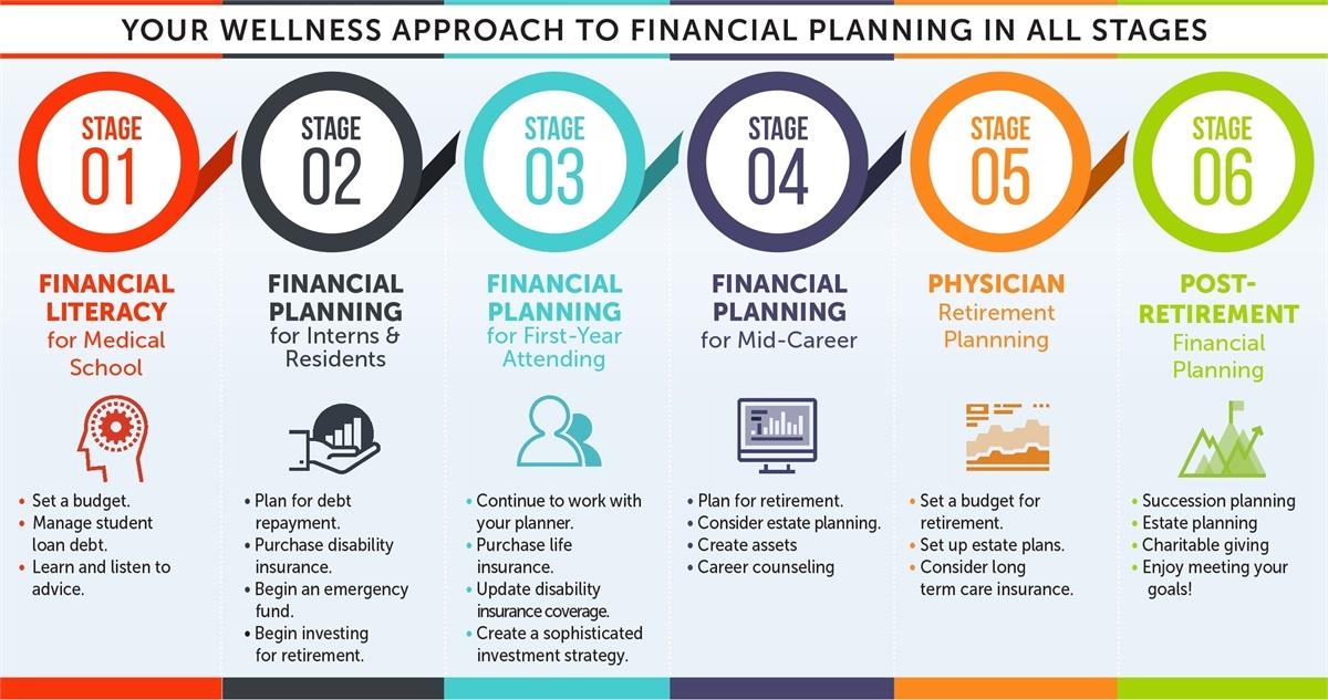 financial planning for medical professionals coastal wealth