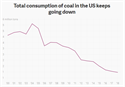 Total consumption of coal in the U.S.