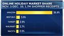 Online Holiday Market Share