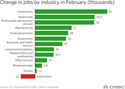 Change in jobs by Industry in February