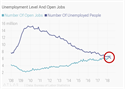 Unemployment and Open Jobs