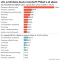 What is at stake-U.S.A. and China Trade Standoff