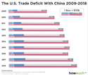 U.S. Trade Deficit with China