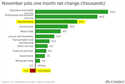 November Jobs Report- Renaissance