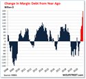 Margin Debt Spiked