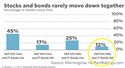 Stocks and Bonds Rarely Move Down Together