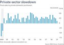 Private-sector Slowdown