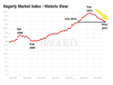 Hagerty Market Index