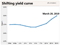 Shifting Yield Curve