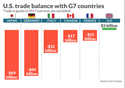 U.S. Trade Balance with G7 Countries