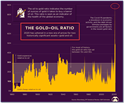 The Gold-Oil Ratio