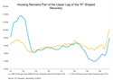 Housing Data Continues to Surge