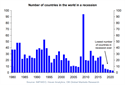 Number of countries in the world in a recession