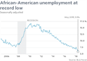 African-American Unemployment at Record Low