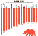 Biggest Bears