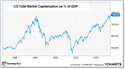 US Total Market Capitalization as % of GDP