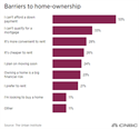 Barriers to home ownership