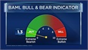 BAML- Bull and Bear indicator