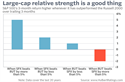 Large-cap relative strength is a good thing