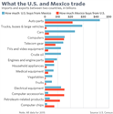 What the U.S. and Mexico trade