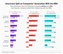 Americans view of Companies distancing from NRA