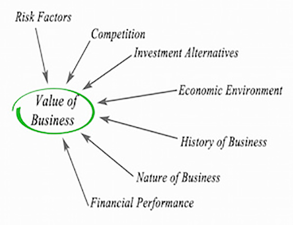 The Importance of Business Valuation