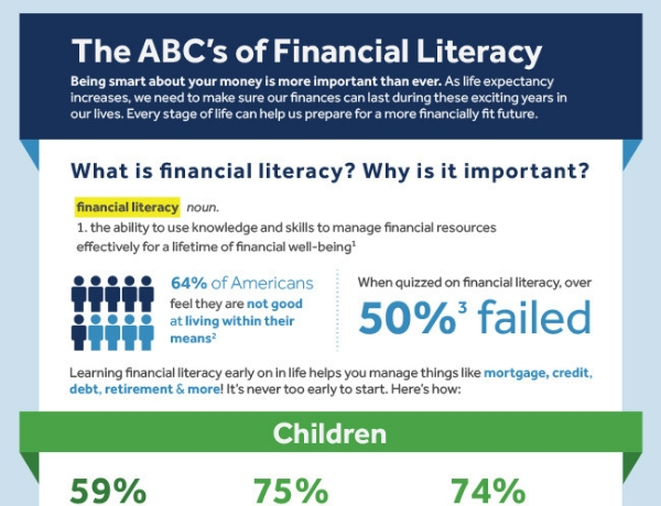 Infographic: The ABCs of Financial Literacy