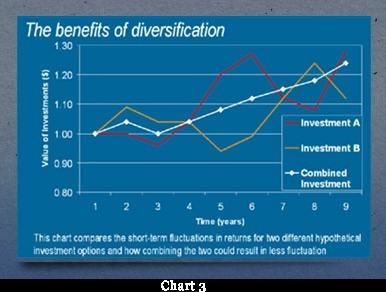 Benefit of diversification