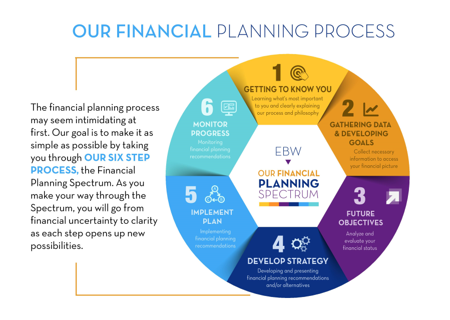 The Egan, Berger & Weiner Financial Planning Process