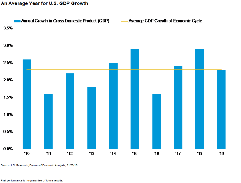 An Average Year for GDP Growth