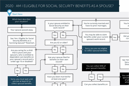 Social Security Eligibility 2
