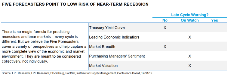 Recession Watch Update