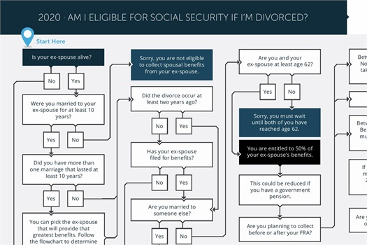 Social Security Eligibility 1