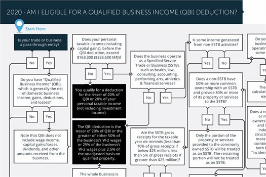 Business Income Deduction