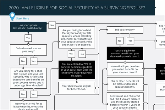Social Security Eligibility 3