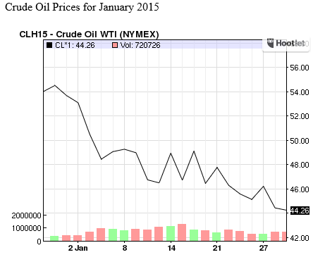 Crude Oil Prices for January 2015
