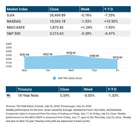 July 28 2020 Weekly Market Insights Stocks React To Jobs Report Denny Frasiolas Riag