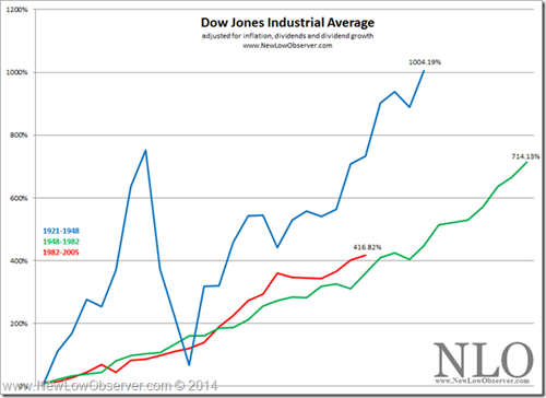 Dow Adjusted For Inflation