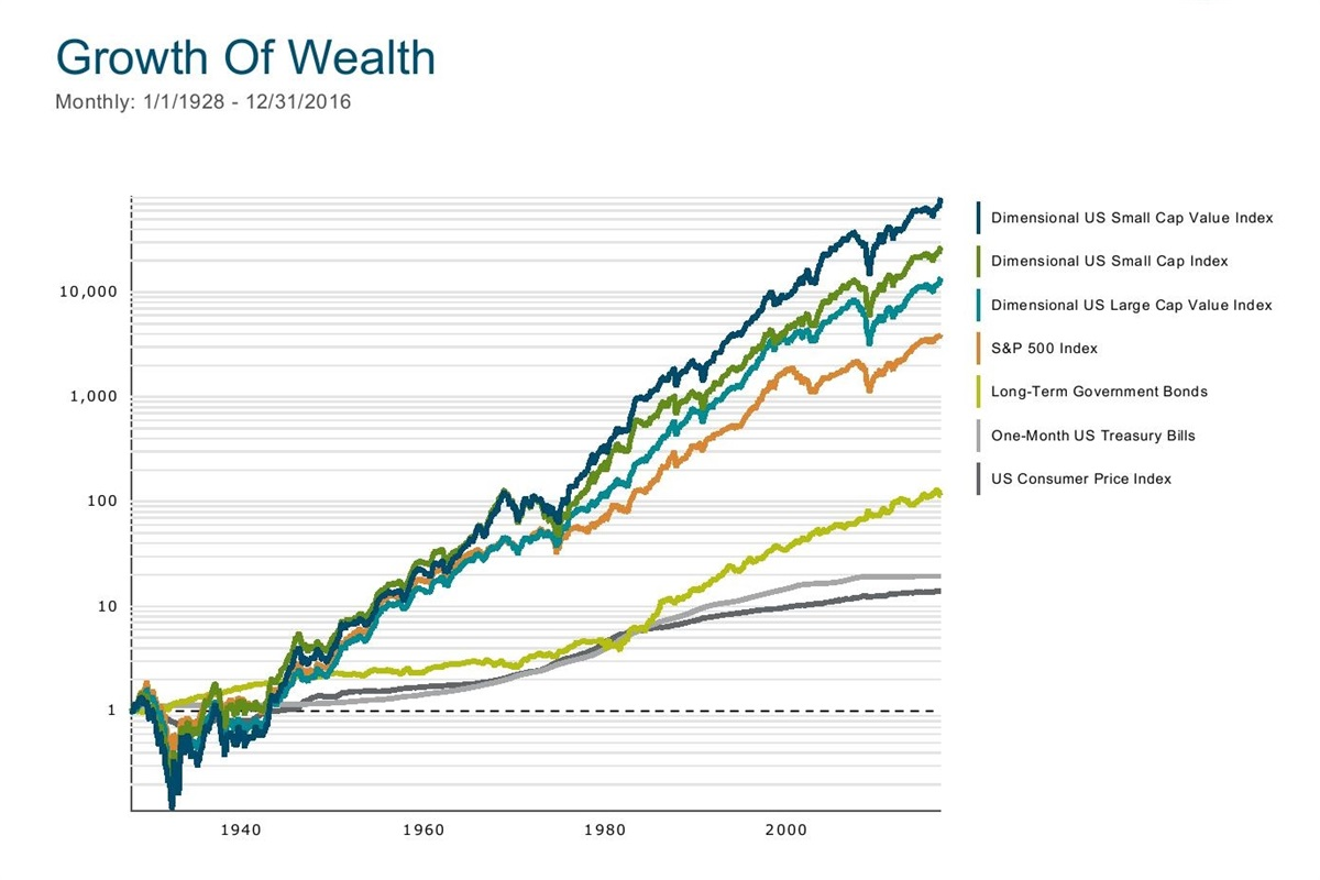 Where Should Your Wealth Be?