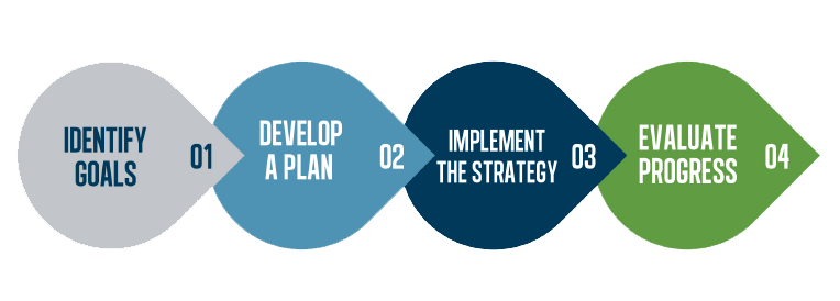 1 Identify Goals 2 Develop a Plan 3 Implement the Strategy 4 Evaluate Progress