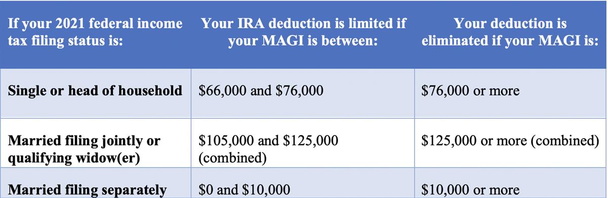 Single roth ira income limits 2020
